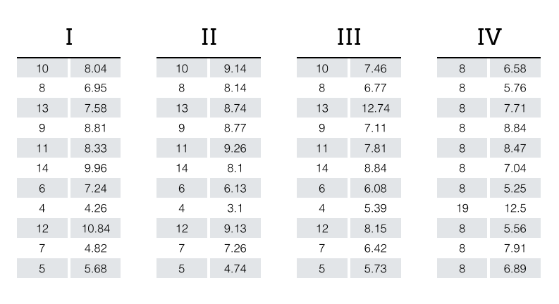 Anscombe's quartet table