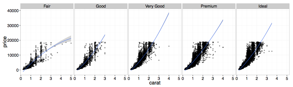 Example of R ggplot with faceting