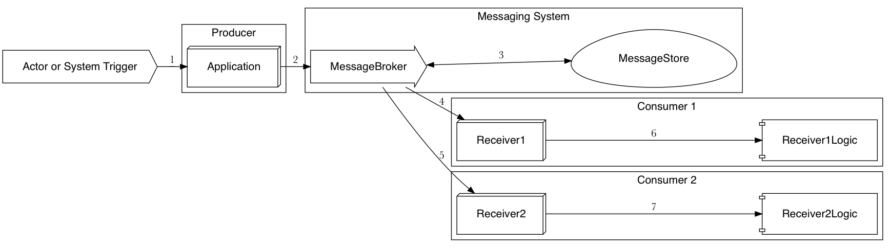 Understanding Failure Modes in Message and Event-based