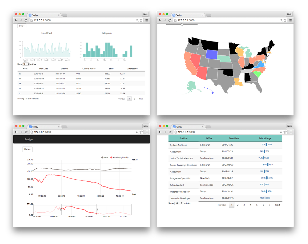 Pyxley: Python Powered Dashboards | Stitch Fix Technology ...