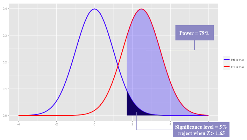 The Maths Behind Statistically Significant Sample Sizes | James ...