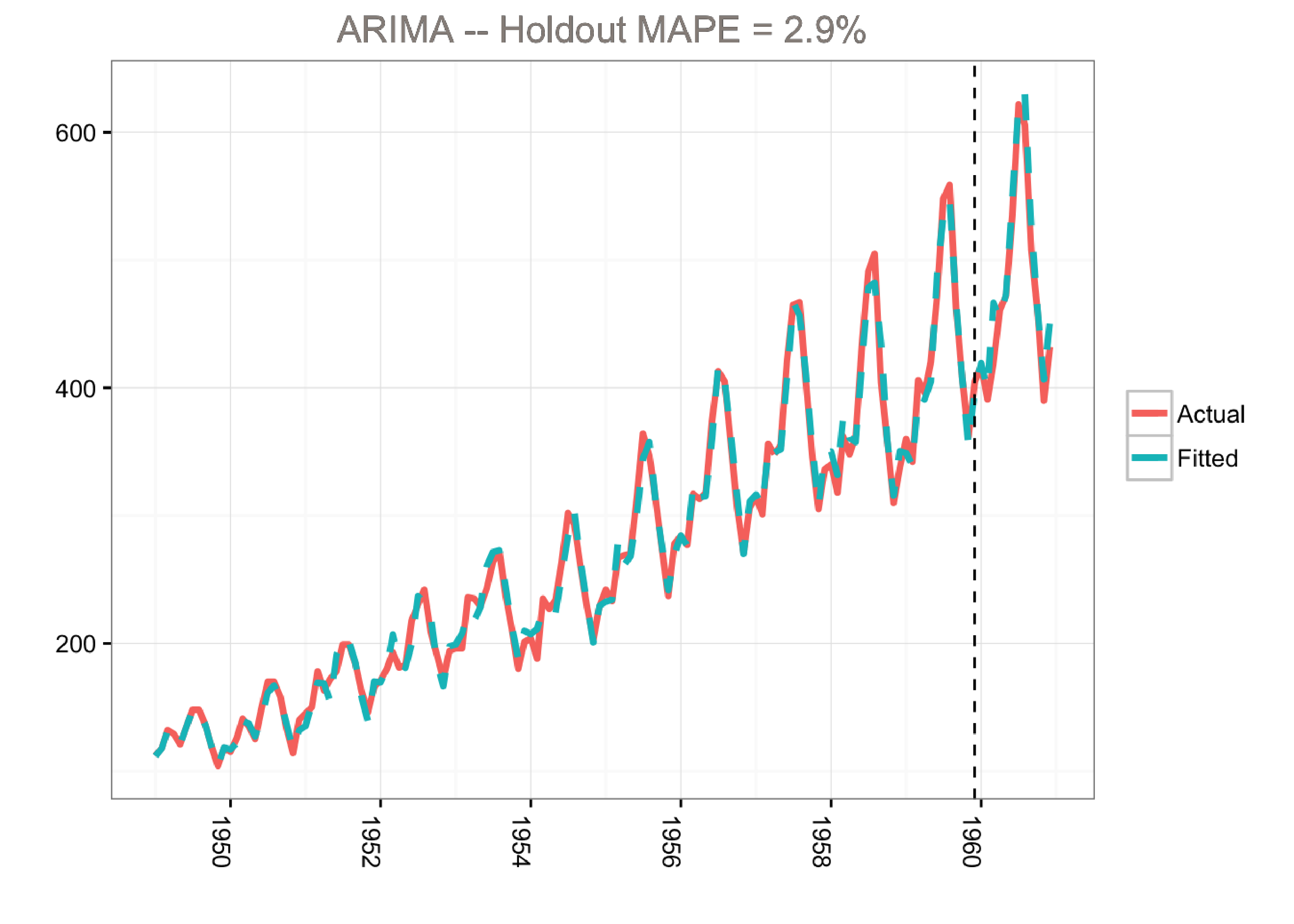 Sorry ARIMA, but I'm Going Bayesian | Stitch Fix Technology