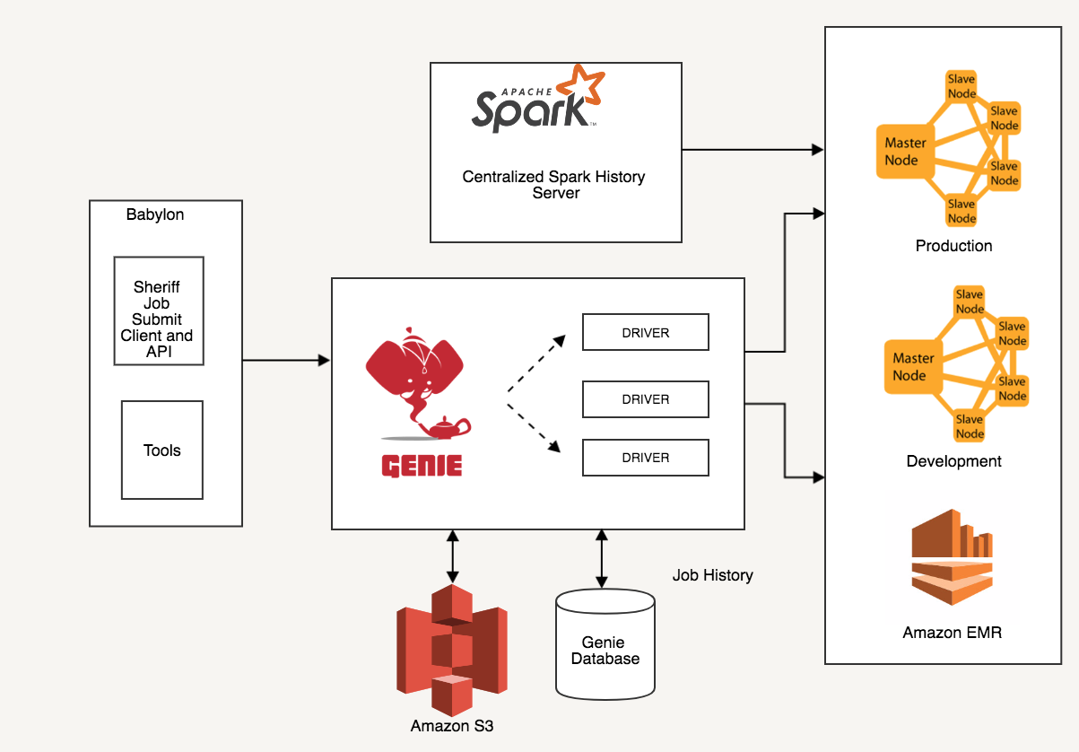 Genie in a Box : Making Spark Easy for Stitch Fix Data