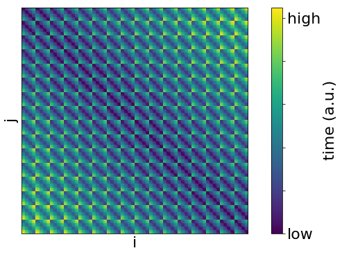 Heatmap of symmetric matrix of pairwise times for each location in the warehouse which is proportional to the pairwise distances for all the locations