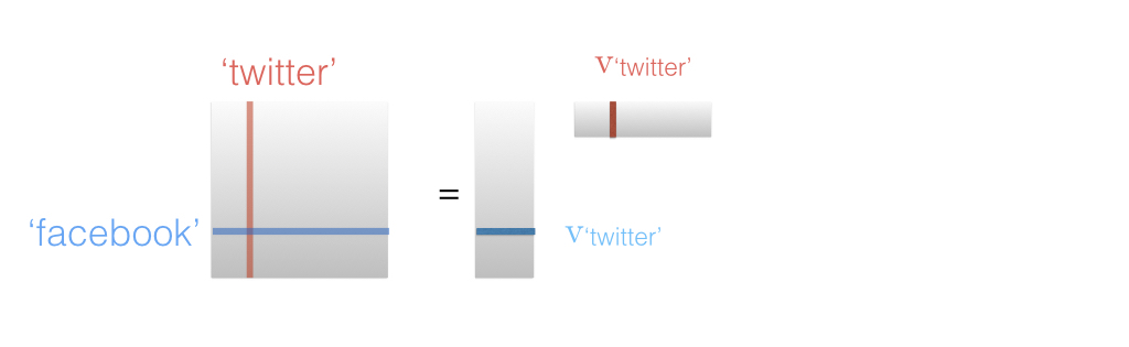 Stop Using word2vec | Stitch Fix Technology – Multithreaded