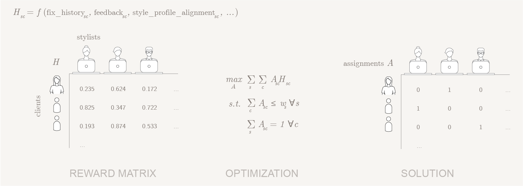 Add Constrained Optimization To Your Toolbelt | Stitch Fix