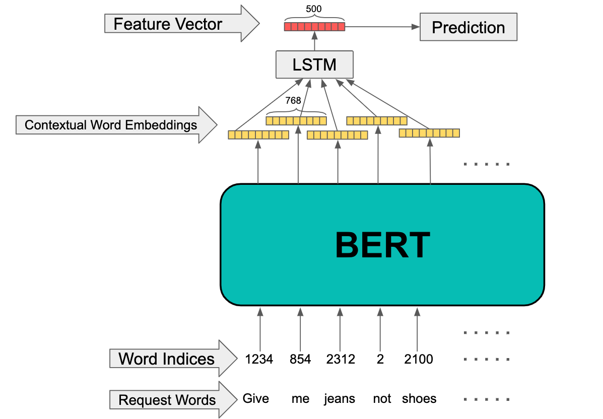 Give Me Jeans not Shoes: How BERT Helps Us Deliver What