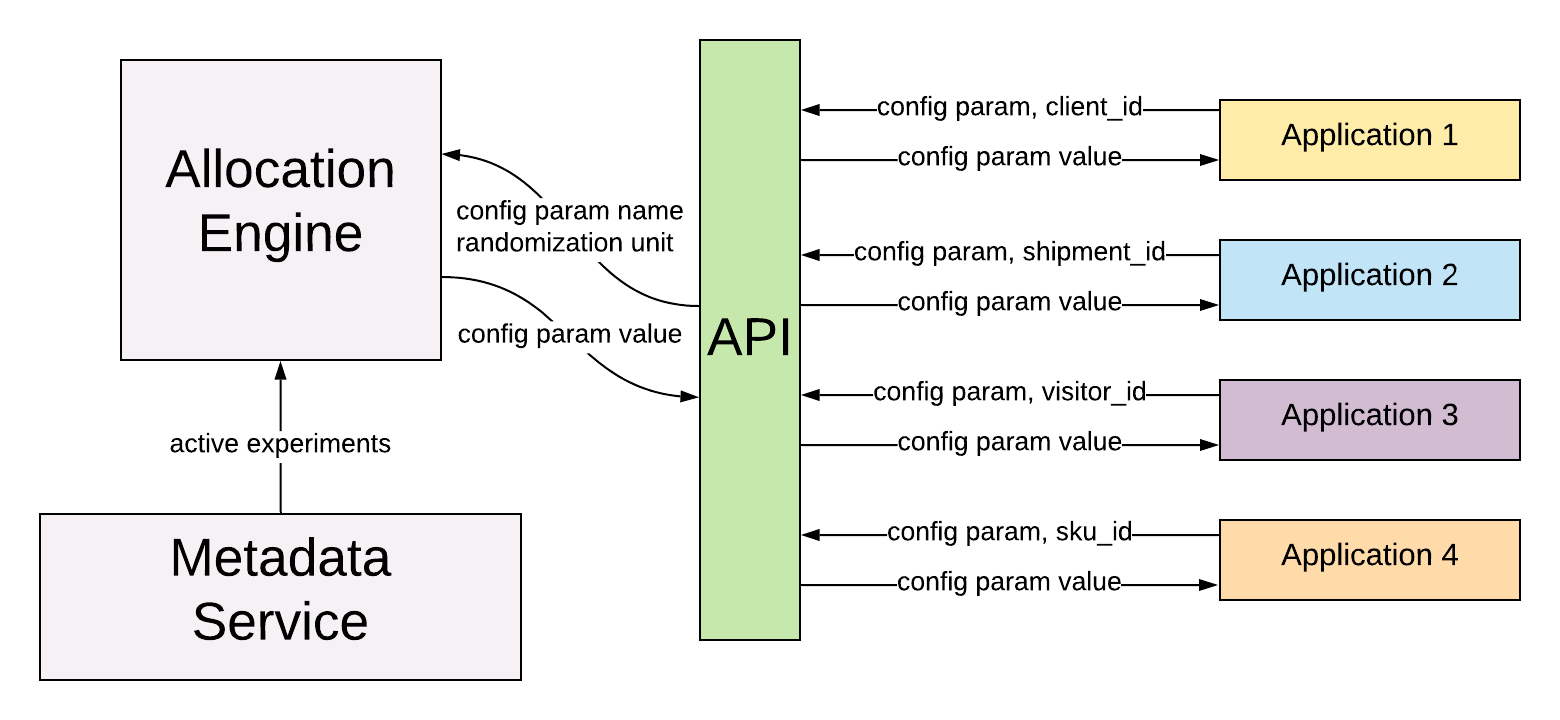 allocation API
