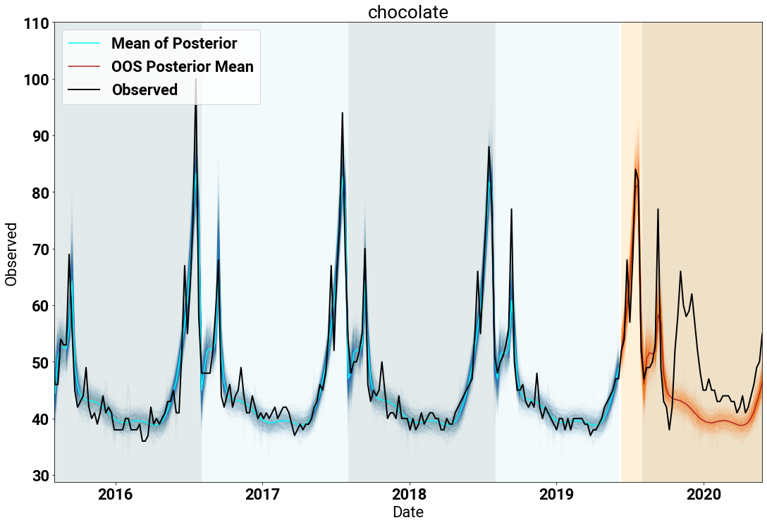 The in-sample (blue) and out of sample (orange) posterior samples (and means) for the search term chocolate.