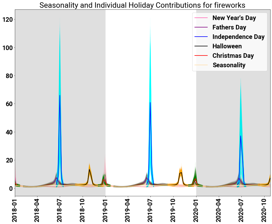 The posterior samples (and means) of sample inference for individual holidays for the search term fireworks.