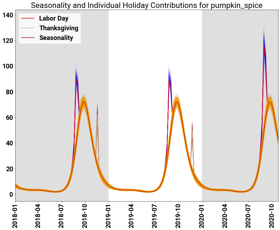 The posterior samples (and means) of sample inference for seasonality and individual holidays for the search term pumpkin spice.